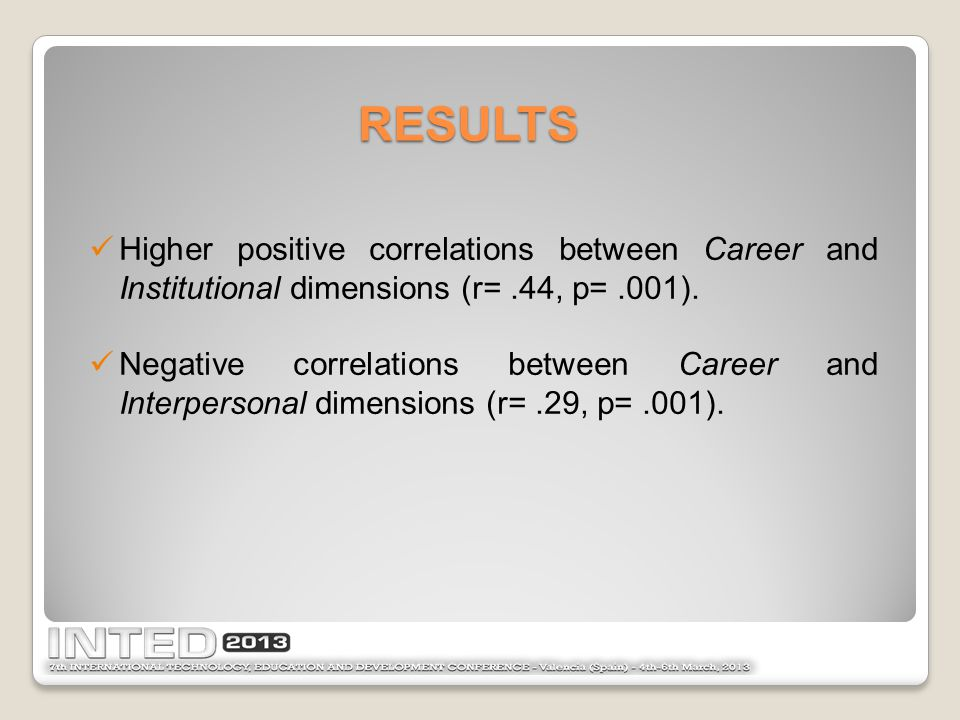 Higher positive correlations between Career and Institutional dimensions (r=.44, p=.001). Negative correlations between Career and Interpersonal dimen