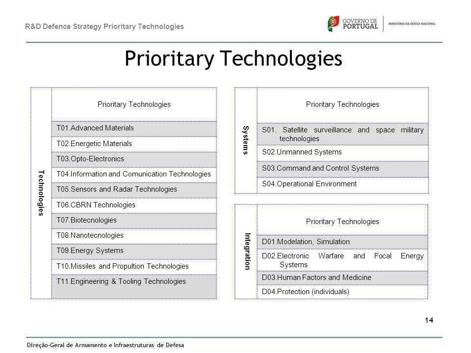 Direção-Geral de Armamento e Infraestruturas de Defesa 14 Prioritary Technologies R&D Defence Strategy Prioritary Technologies Technologies Prioritary