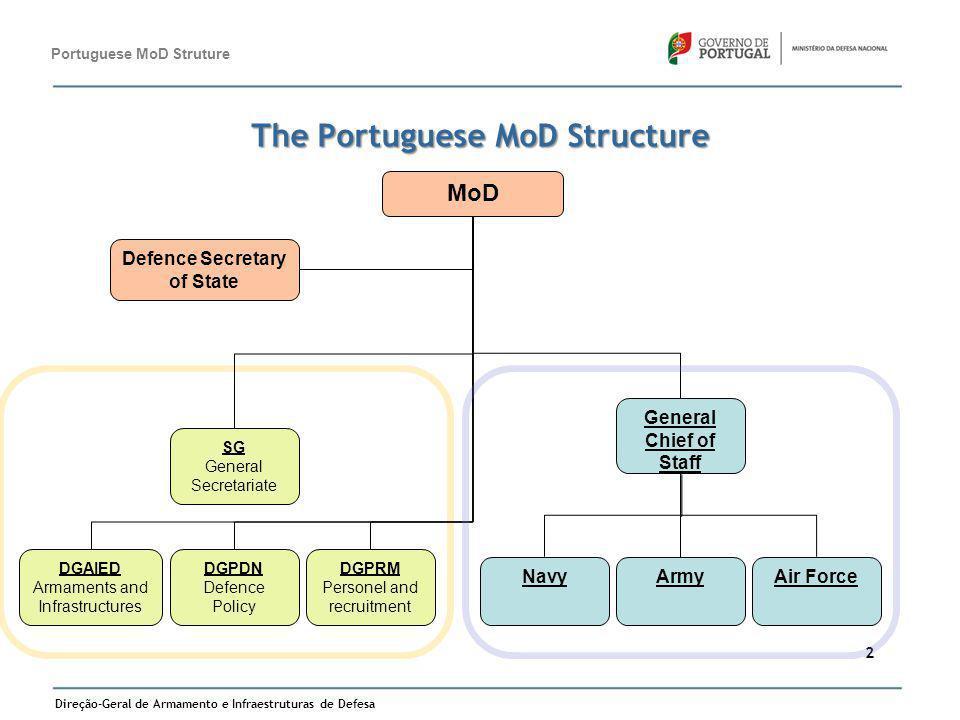 Direção-Geral de Armamento e Infraestruturas de Defesa 2 The Portuguese MoD Structure Portuguese MoD Struture MoD Defence Secretary of State DGPDN Def
