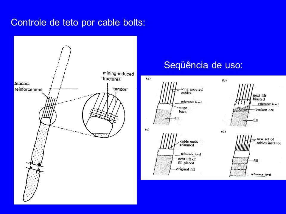 Controle de teto por cable bolts: Seqüência de uso: