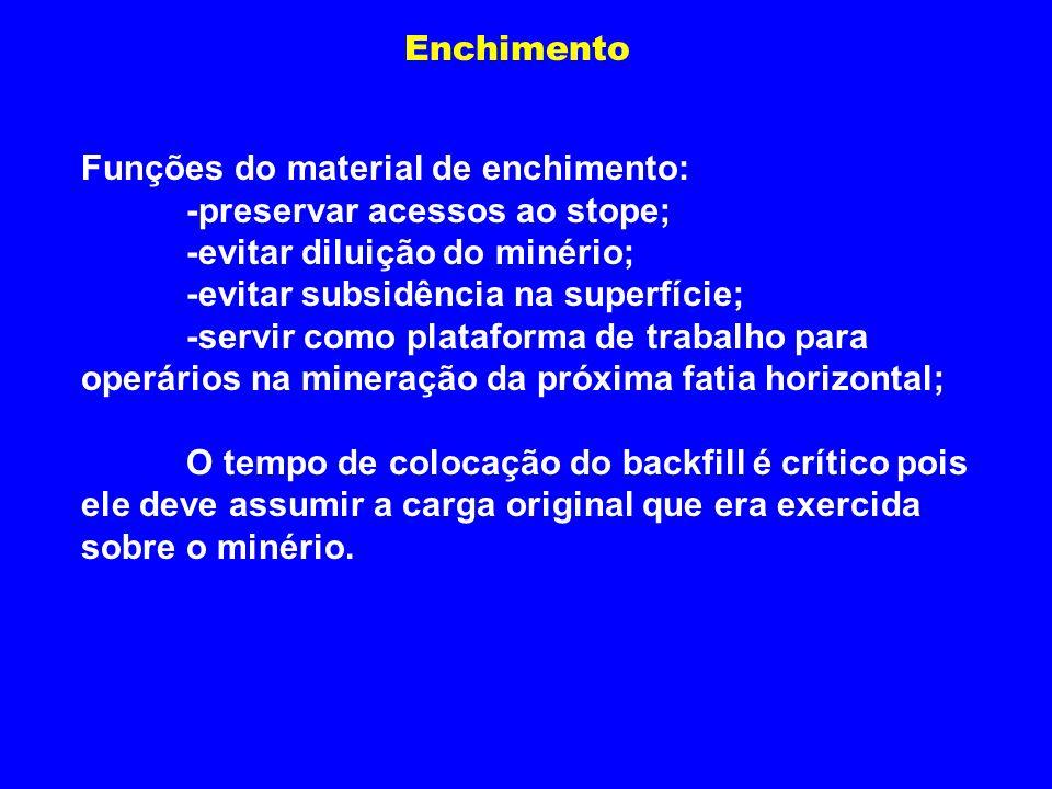 Enchimento Funções do material de enchimento: -preservar acessos ao stope; -evitar diluição do minério; -evitar subsidência na superfície; -servir com