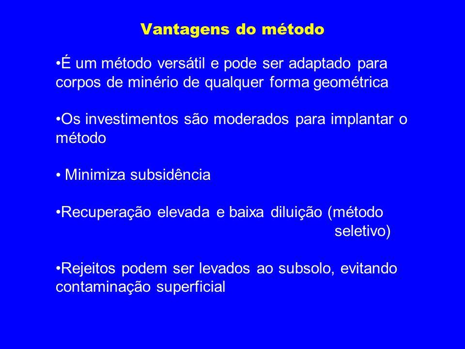 Vantagens do método É um método versátil e pode ser adaptado para corpos de minério de qualquer forma geométrica Os investimentos são moderados para i