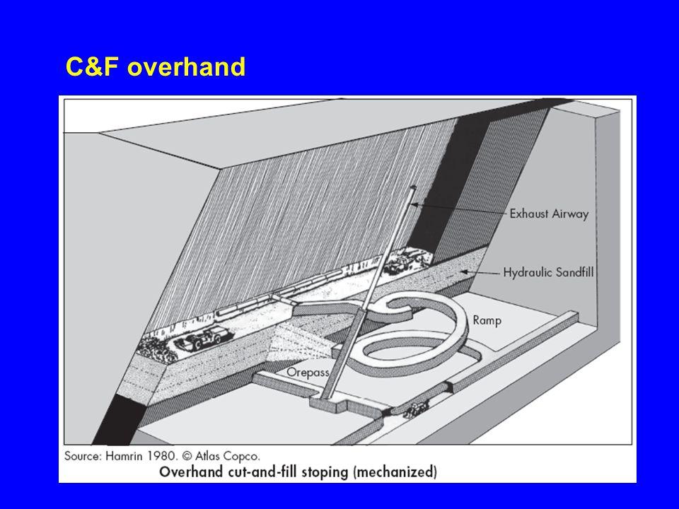 O ciclo de atividades do método envolve os seguintes passos: (a)drill-blast de uma fatia horizontal de minério, tipicamente com 3 ou 4 m de espessura, retirada do teto do stope; (b)carga e transporte de minério, removido mecanicamente do stope para um orepass, e depois para um horizonte de transporte inferior; (c)remoção de fragmentos soltos ( chocos ) pela detonação e colocação de suporte/reforço de teto; (d)enchimento do piso do stope (backfilling) com uma camada de material de composição variada e espessura igual à espessura de minério desmontado do teto.