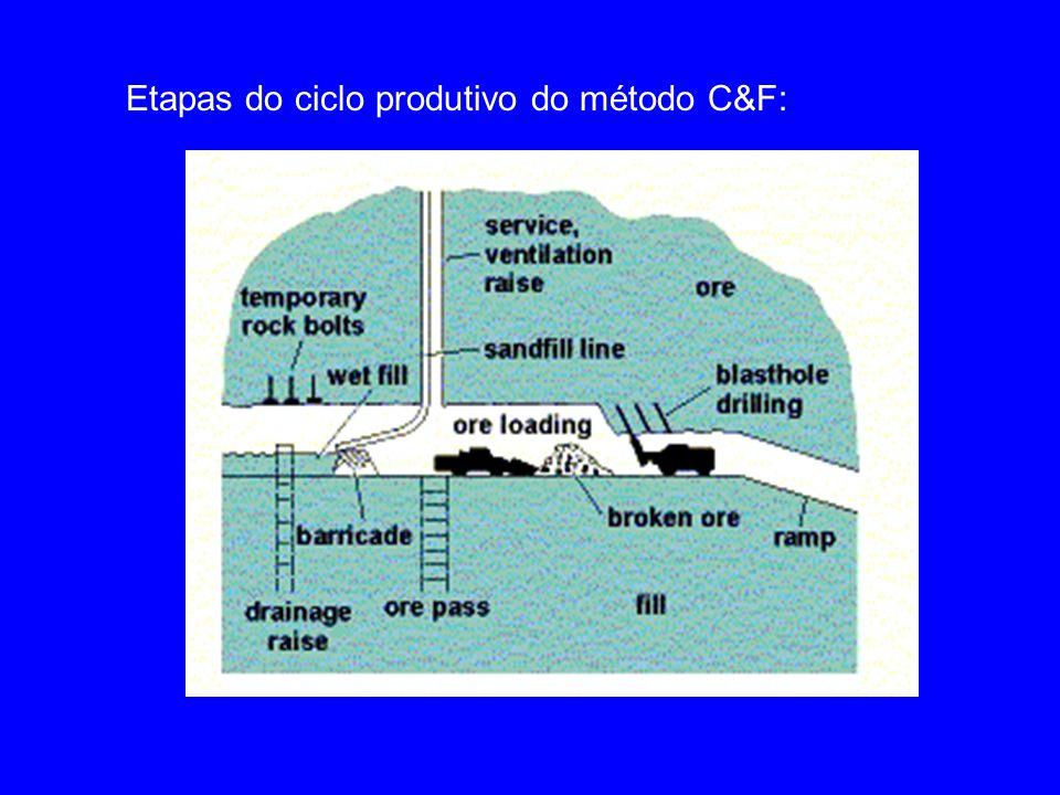 Os trabalhadores realizam todas as atividades do ciclo produtivo sob o teto recém aberto do stope.