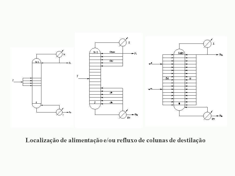 Localização de alimentação e/ou refluxo de colunas de destilação