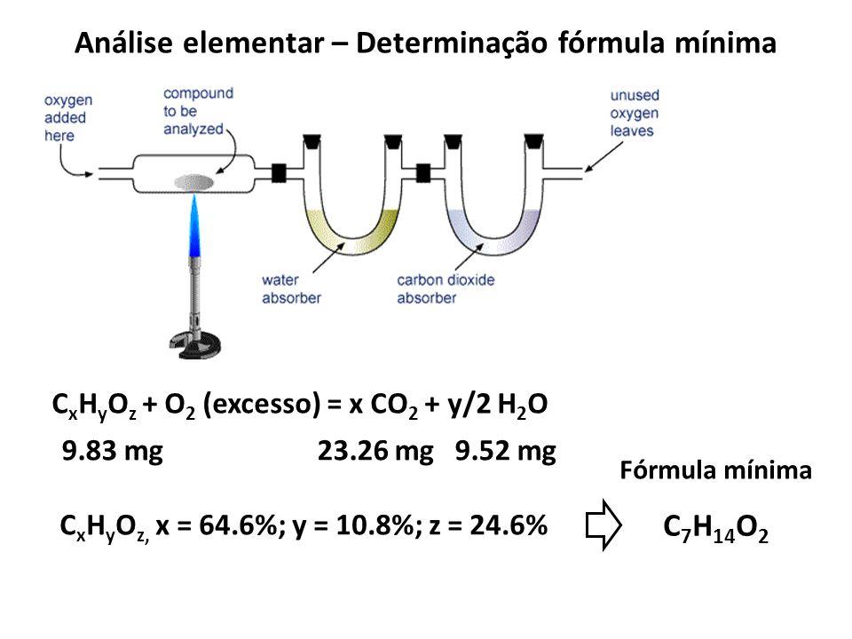 Análise elementar – Determinação fórmula mínima C x H y O z + O 2 (excesso) = x CO 2 + y/2 H 2 O 9.83 mg 23.26 mg 9.52 mg C x H y O z, x = 64.6%; y =