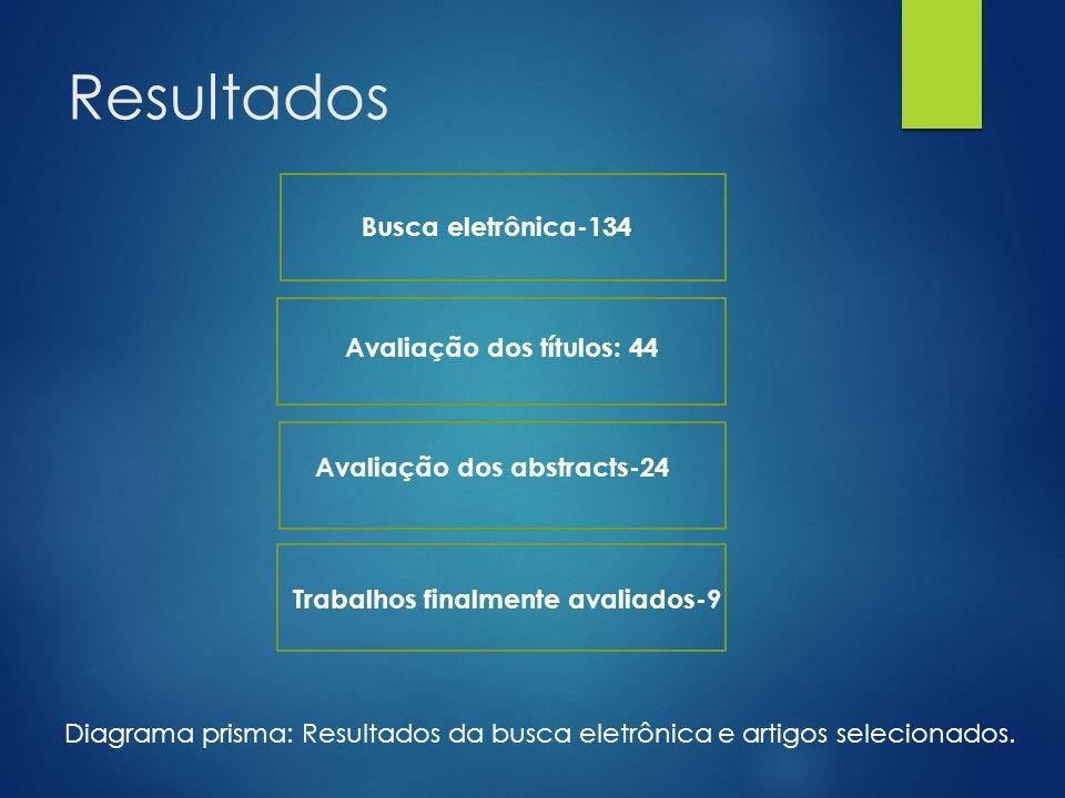 Resultados Busca eletrônica-134 Avaliação dos títulos: 44 Avaliação dos abstracts-24 Trabalhos finalmente avaliados-9 Diagrama prisma: Resultados da b