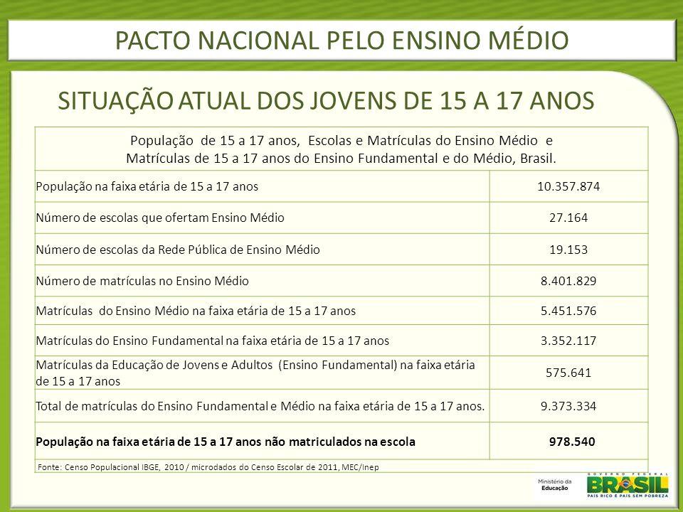 População de 15 a 17 anos, Escolas e Matrículas do Ensino Médio e Matrículas de 15 a 17 anos do Ensino Fundamental e do Médio, Brasil. População na fa