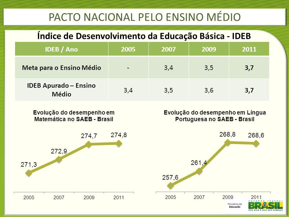 PACTO NACIONAL PELO ENSINO MÉDIO Índice de Desenvolvimento da Educação Básica - IDEB IDEB / Ano2005200720092011 Meta para o Ensino Médio-3,43,53,7 IDE
