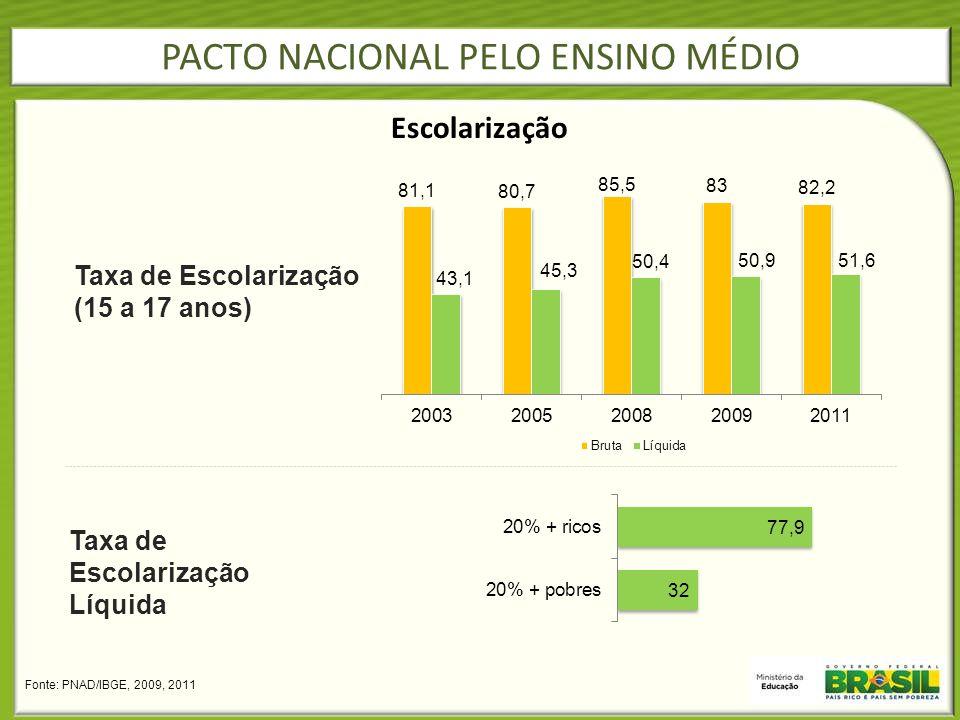 PACTO NACIONAL PELO ENSINO MÉDIO