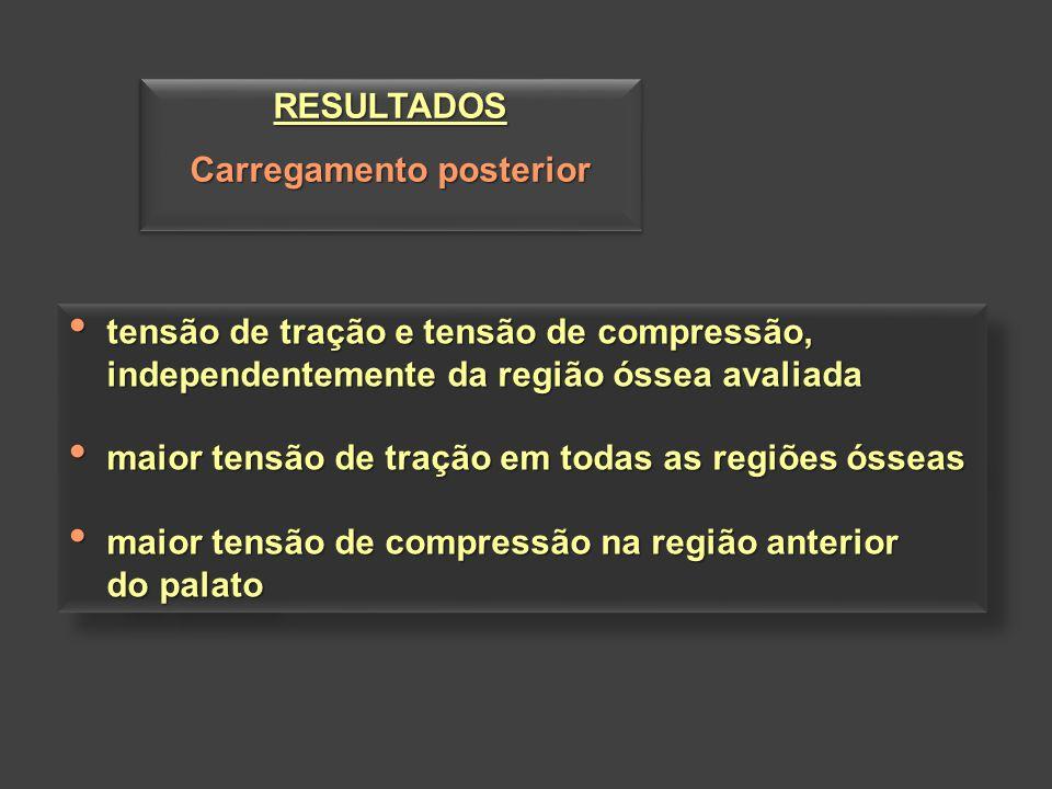 RESULTADOS Carregamento posterior RESULTADOS tensão de tração e tensão de compressão, tensão de tração e tensão de compressão, independentemente da re