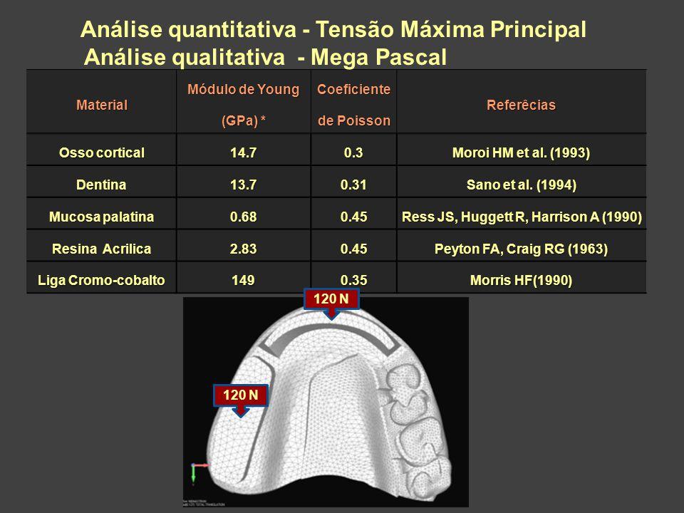 Material Módulo de Young (GPa) * Coeficiente de Poisson Referêcias Osso cortical 14.70.3 Moroi HM et al. (1993) Dentina13.70.31 Sano et al. (1994) Muc
