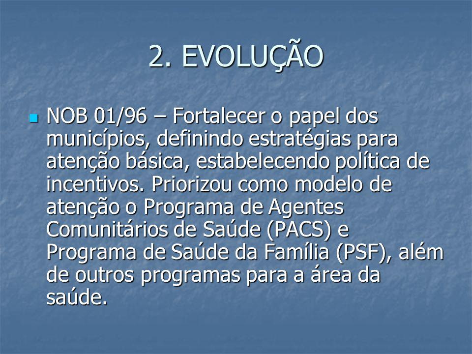 2. EVOLUÇÃO NOB 01/96 – Fortalecer o papel dos municípios, definindo estratégias para atenção básica, estabelecendo política de incentivos. Priorizou