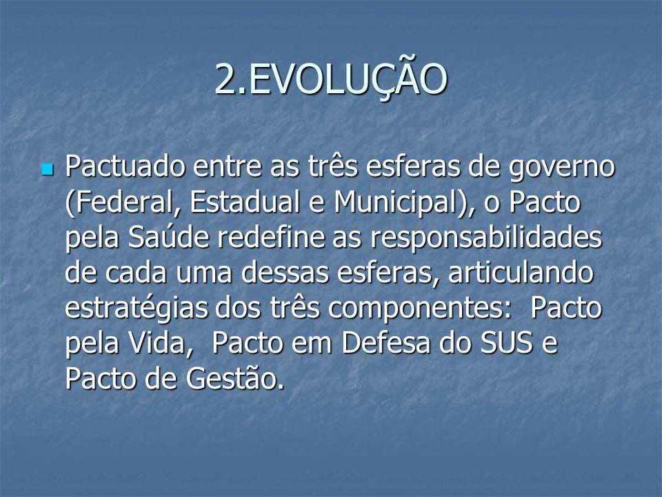 2.EVOLUÇÃO Pactuado entre as três esferas de governo (Federal, Estadual e Municipal), o Pacto pela Saúde redefine as responsabilidades de cada uma des