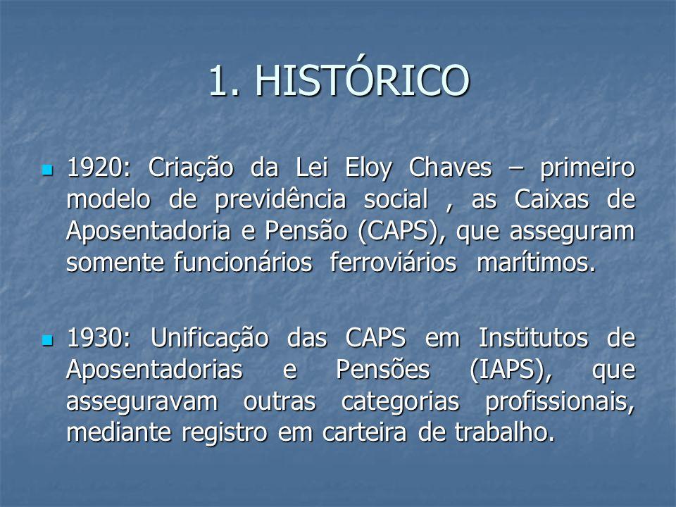 1. HISTÓRICO 1920: Criação da Lei Eloy Chaves – primeiro modelo de previdência social, as Caixas de Aposentadoria e Pensão (CAPS), que asseguram somen
