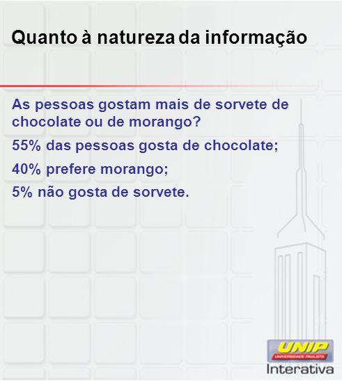 As pessoas gostam mais de sorvete de chocolate ou de morango? 55% das pessoas gosta de chocolate; 40% prefere morango; 5% não gosta de sorvete. Quanto