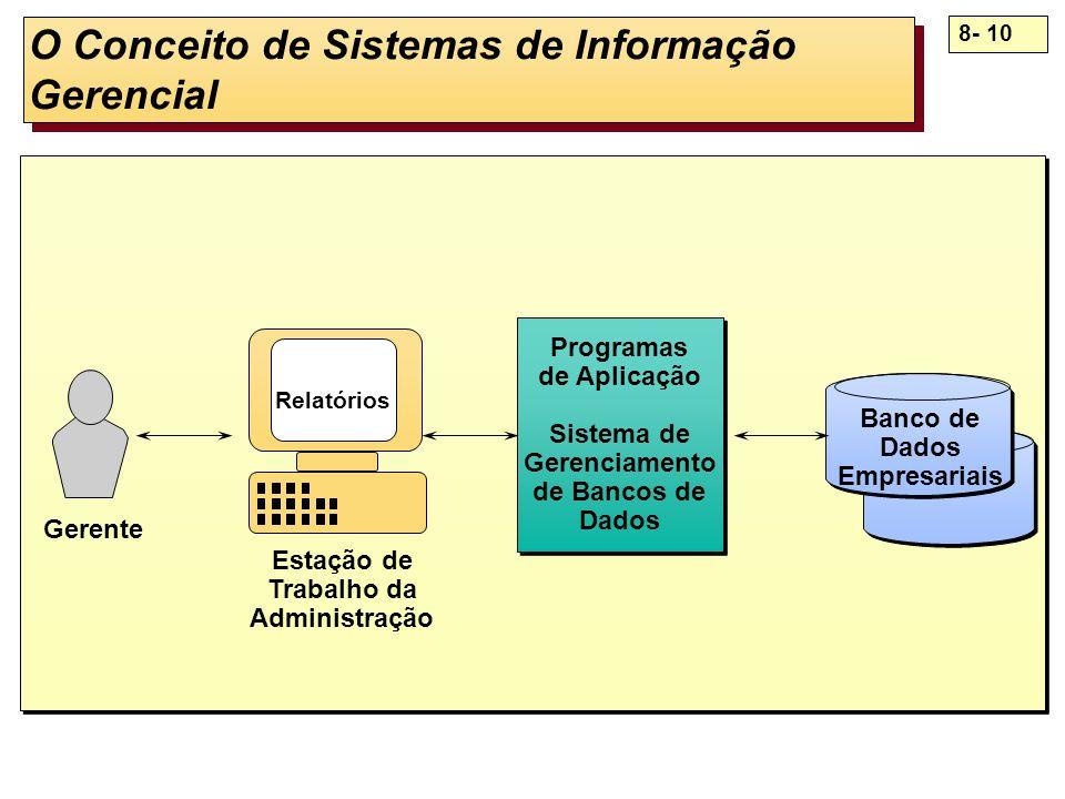 8- 10 O Conceito de Sistemas de Informação Gerencial Programas de Aplicação Sistema de Gerenciamento de Bancos de Dados Programas de Aplicação Sistema