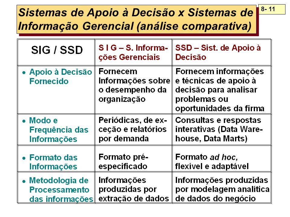 8- 11 Sistemas de Apoio à Decisão x Sistemas de Informação Gerencial (análise comparativa)