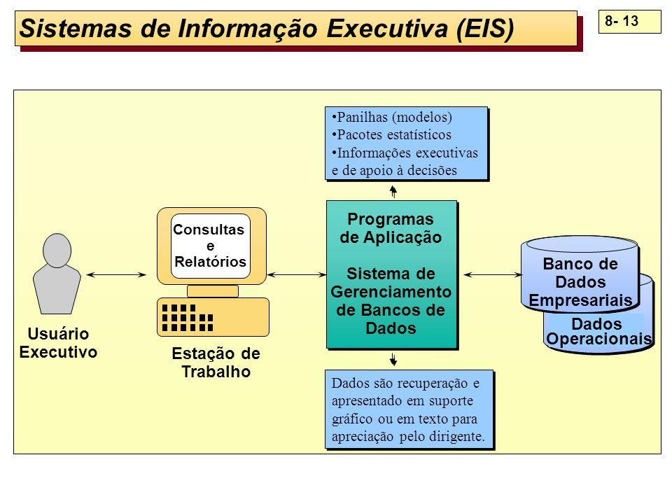 8- 13 Sistemas de Informação Executiva (EIS) Programas de Aplicação Sistema de Gerenciamento de Bancos de Dados Programas de Aplicação Sistema de Gere