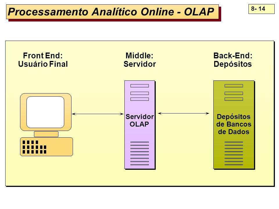 8- 14 Processamento Analítico Online - OLAP Servidor OLAP Servidor OLAP Depósitos de Bancos de Dados Depósitos de Bancos de Dados Front End: Usuário F