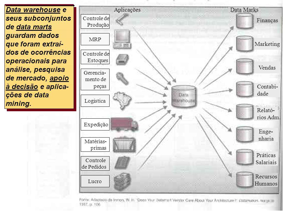 8- 18 Data warehouse e seus subconjuntos de data marts guardam dados que foram extraí- dos de ocorrências operacionais para análise, pesquisa de merca