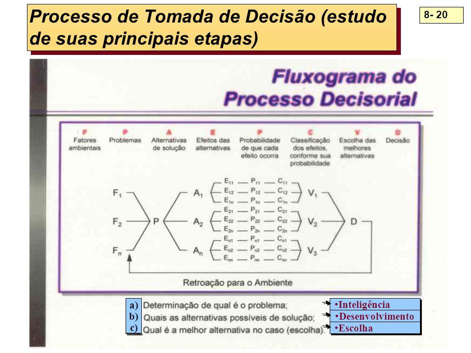 8- 20 Processo de Tomada de Decisão (estudo de suas principais etapas) Inteligência Desenvolvimento Escolha a) b) c)