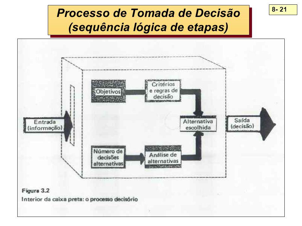 8- 21 Processo de Tomada de Decisão (sequência lógica de etapas)