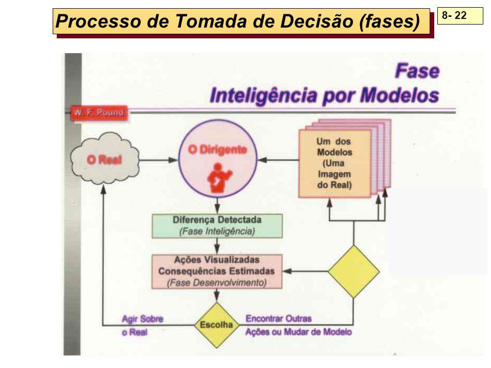 8- 22 Processo de Tomada de Decisão (fases)