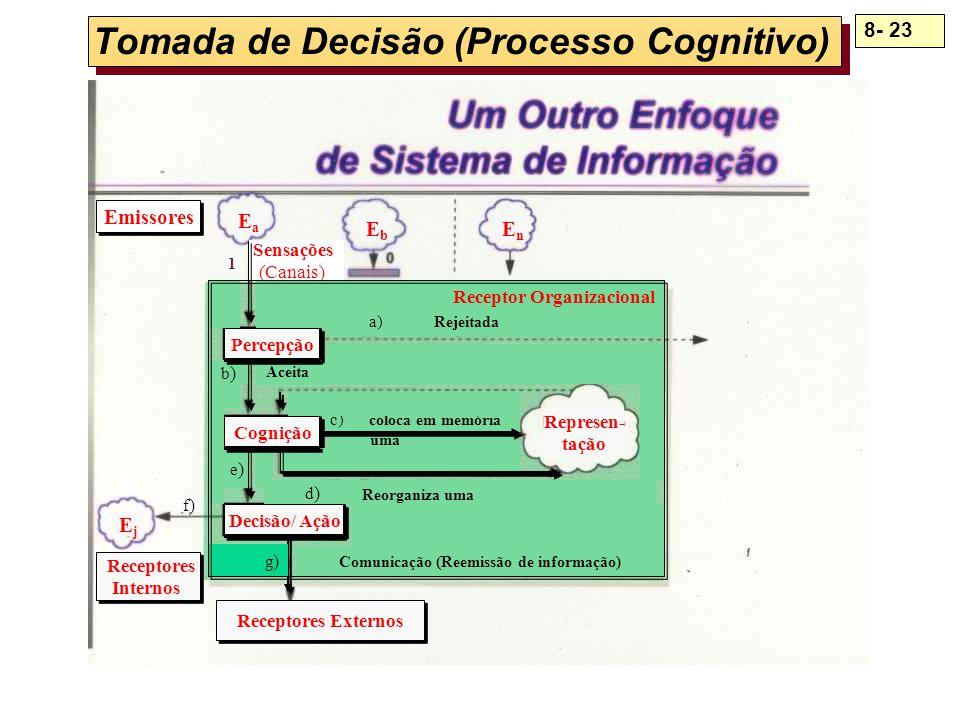 8- 23 Tomada de Decisão (Processo Cognitivo) c)c) e) 0 uma Sensações (Canais) Cognição Receptores Externos Decisão/ Ação Percepção a) Represen- tação
