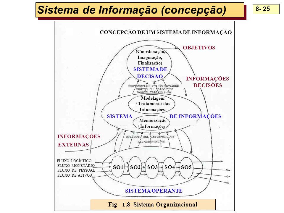 8- 25 Sistema de Informação (concepção) Fig - 1.8 Sistema Organizacional SISTEMA OPERANTE FLUXO LOGÍSTICO FLUXO MONETÁRIO FLUXO DE PESSOAL FLUXO DE AT