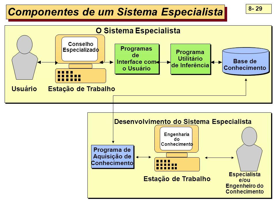 8- 29 O Sistema Especialista Componentes de um Sistema Especialista Base de Conhecimento Usuário Estação de Trabalho Drivers with Pagers Conselho Espe