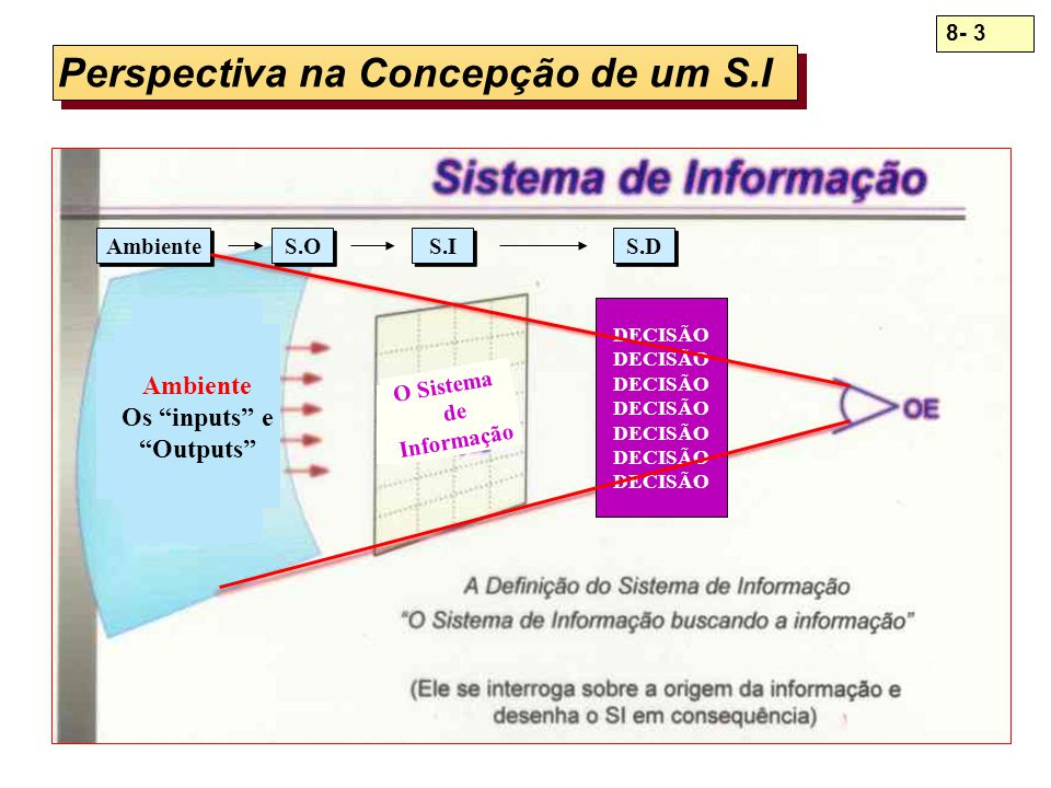 8- 14 Processamento Analítico Online - OLAP Servidor OLAP Servidor OLAP Depósitos de Bancos de Dados Depósitos de Bancos de Dados Front End: Usuário Final Middle: Servidor Back-End: Depósitos