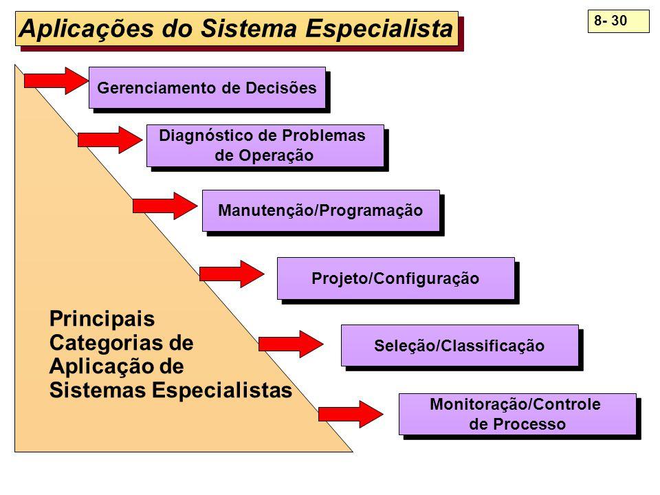 8- 30 Aplicações do Sistema Especialista Gerenciamento de Decisões Diagnóstico de Problemas de Operação Diagnóstico de Problemas de Operação Manutençã