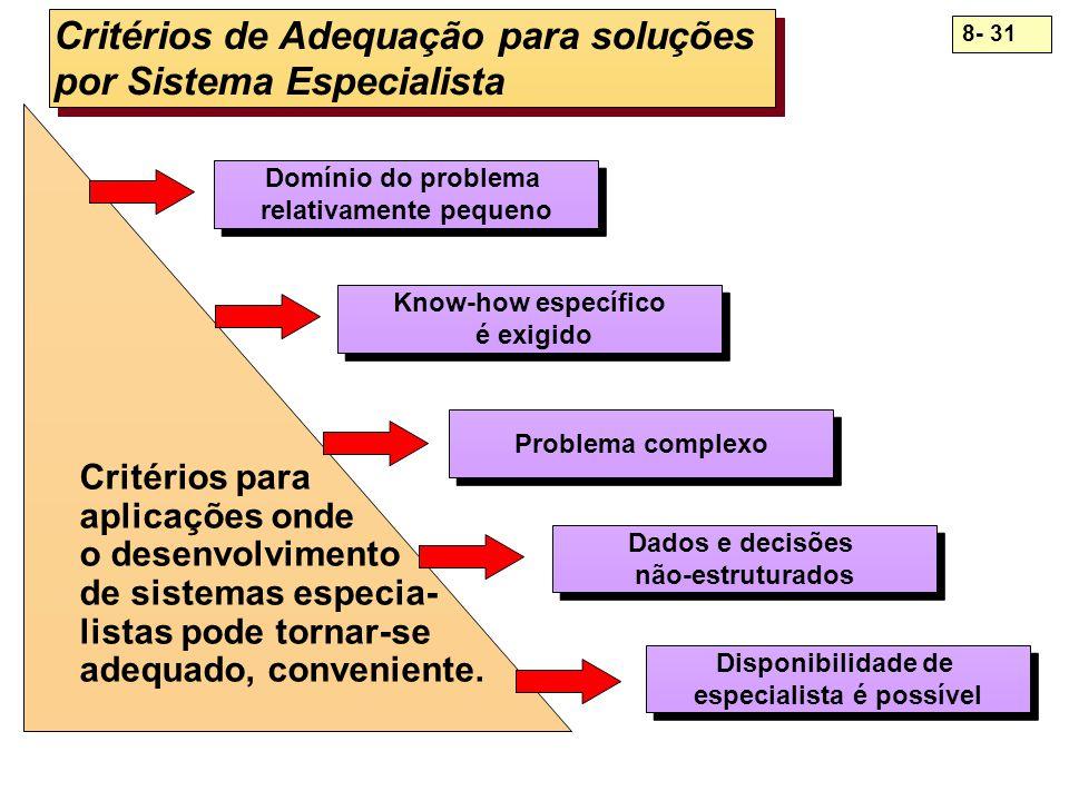 8- 31 Critérios de Adequação para soluções por Sistema Especialista Domínio do problema relativamente pequeno Domínio do problema relativamente pequen