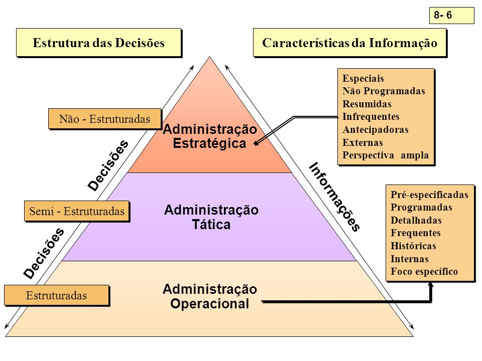 8- 7 Incidência dos Tipos de Decisão por Níveis Administrativos SEMI ESTRUTURADAS Decisões Programáveis (estruturadas) Não-Programáveis (não-estruturadas; semi-estruturadas) Decisões Programáveis (estruturadas) Não-Programáveis (não-estruturadas; semi-estruturadas)