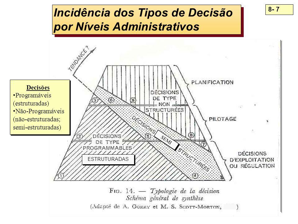 8- 8 Tipos de Decisão por Níveis Administrativos (incidência) ---- --------- -------------- = --------------- Administração- = =Estratégica------ = = = = = = = ----------- + = = = = = = = ----------- + + + = = = = = = = ---------- + + + + + = = = = = = = = --------- + + + + + + Administração= = ------- + + + + + + + + +Tática= ====== ------ + + + + + + + + + + + = = ========= ----- + + + + + + + + + + + + + = =========== ---- + + + + + + + + + + + + + + + + = = = = = = = = = --- +++++++++++++ +Administração = = = = = = = = = -- + ++++++++++++ + +Operacional+ + = = = = = = = = = - + + + + + + + + + + + + + + + + + + + + + + = = = = = = = = = + + + + + + + + + + + + + + + + + + + + + + + + = = = = = = = = = = Decisões Informações Não - Estruturadas Não - Estruturadas Semi - Estruturadas Semi - Estruturadas Tipos de Decisão Programáveis (estruturadas) Não-Programáveis (semi-estruturadas; não-estruturadas) Tipos de Decisão Programáveis (estruturadas) Não-Programáveis (semi-estruturadas; não-estruturadas)