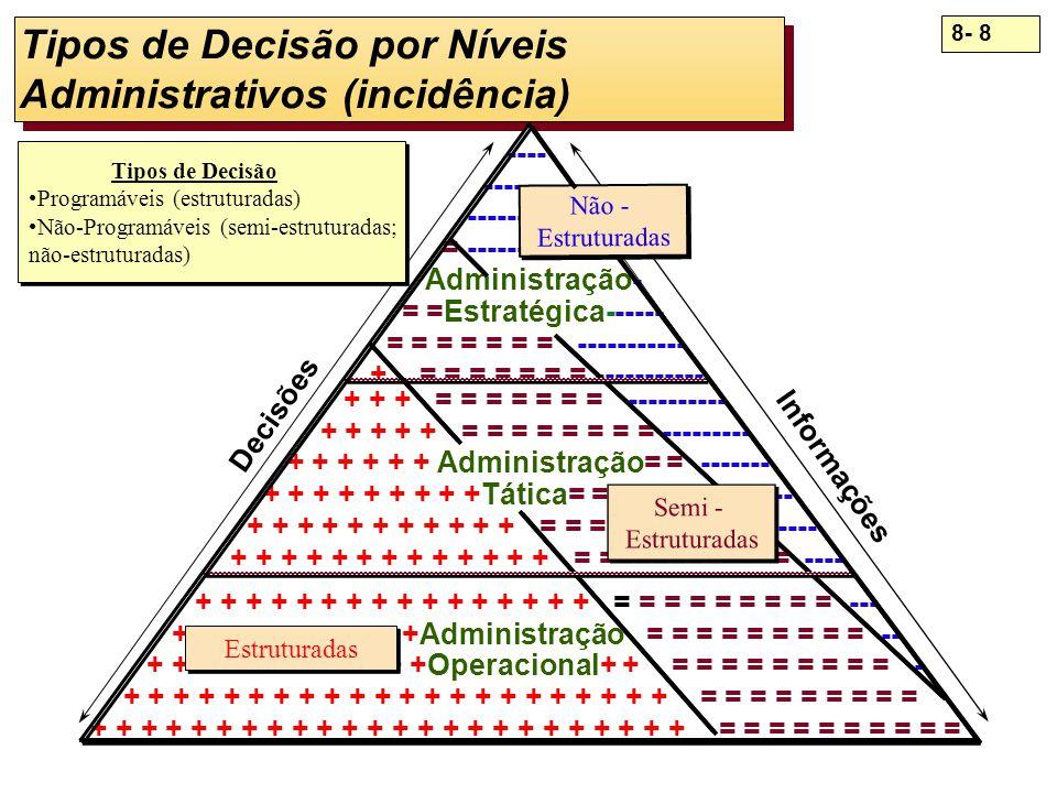 8- 8 Tipos de Decisão por Níveis Administrativos (incidência) ---- --------- -------------- = --------------- Administração- = =Estratégica------ = =
