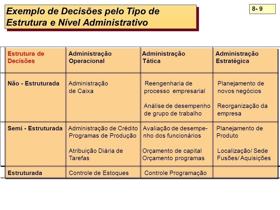 8- 9 Exemplo de Decisões pelo Tipo de Estrutura e Nível Administrativo Estrutura de Administração Administração Administração Decisões Operacional Tát