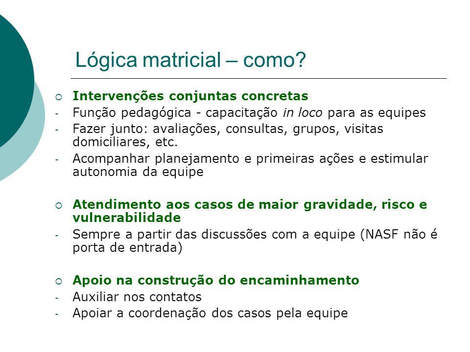 Lógica matricial – como?  Intervenções conjuntas concretas - Função pedagógica - capacitação in loco para as equipes - Fazer junto: avaliações, consu
