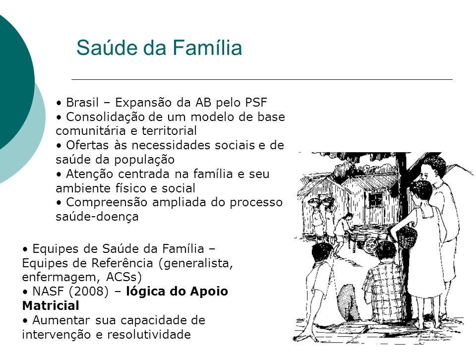 Saúde da Família Brasil – Expansão da AB pelo PSF Consolidação de um modelo de base comunitária e territorial Ofertas às necessidades sociais e de saúde da população Atenção centrada na família e seu ambiente físico e social Compreensão ampliada do processo saúde-doença Equipes de Saúde da Família – Equipes de Referência (generalista, enfermagem, ACSs) NASF (2008) – lógica do Apoio Matricial Aumentar sua capacidade de intervenção e resolutividade