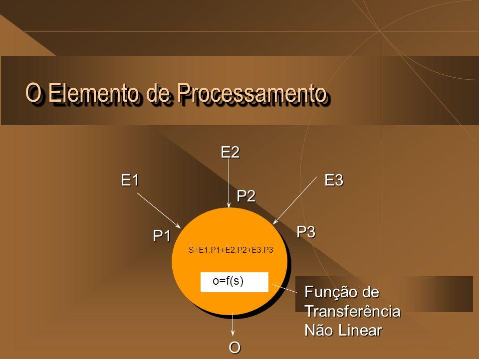 O Elemento de Processamento E1E2E3 P1 P2 P3 S=E1.P1+E2.P2+E3.P3 o=f(s) O Função de Transferência Não Linear