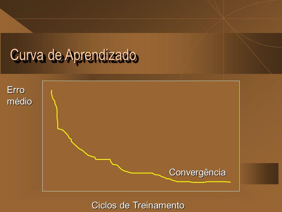 Curva de Aprendizado Ciclos de Treinamento Erromédio Convergência