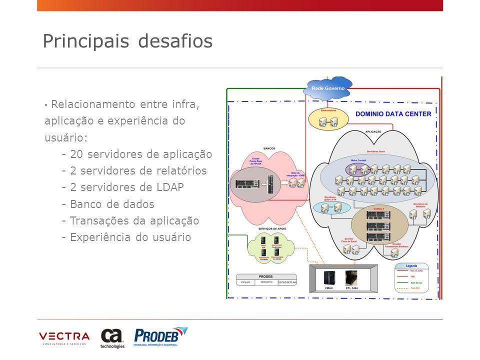 Principais desafios Relacionamento entre infra, aplicação e experiência do usuário: - 20 servidores de aplicação - 2 servidores de relatórios - 2 servidores de LDAP - Banco de dados - Transações da aplicação - Experiência do usuário