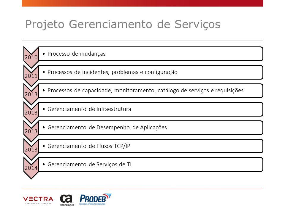 Projeto Gerenciamento de Serviços 2010 Processo de mudanças 2011 Processos de incidentes, problemas e configuração 2013 Processos de capacidade, monitoramento, catálogo de serviços e requisições 2013 Gerenciamento de Infraestrutura 2013 Gerenciamento de Desempenho de Aplicações 2013 Gerenciamento de Fluxos TCP/IP 2014 Gerenciamento de Serviços de TI