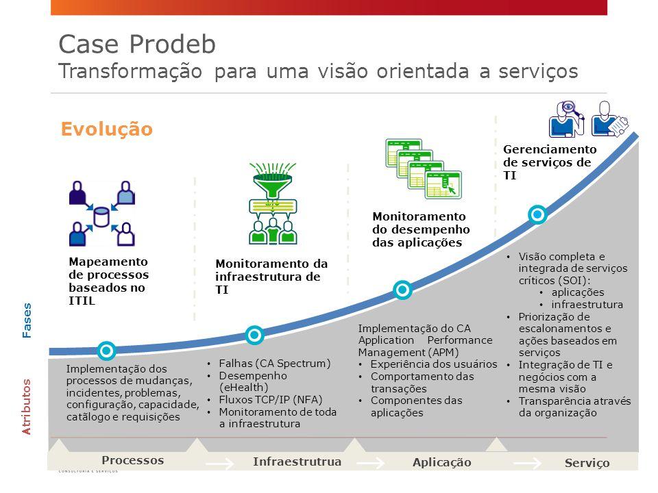 Monitoramento da infraestrutura de TI Mapeamento de processos baseados no ITIL Monitoramento do desempenho das aplicações Gerenciamento de serviços de TI Fases Atributos Aplicação Serviço Falhas (CA Spectrum) Desempenho (eHealth) Fluxos TCP/IP (NFA) Monitoramento de toda a infraestrutura Evolução Visão completa e integrada de serviços críticos (SOI): aplicações infraestrutura Priorização de escalonamentos e ações baseados em serviços Integração de TI e negócios com a mesma visão Transparência através da organização Infraestrutrua Processos Implementação dos processos de mudanças, incidentes, problemas, configuração, capacidade, catãlogo e requisições Implementação do CA Application Performance Management (APM) Experiência dos usuários Comportamento das transações Componentes das aplicações Case Prodeb Transformação para uma visão orientada a serviços