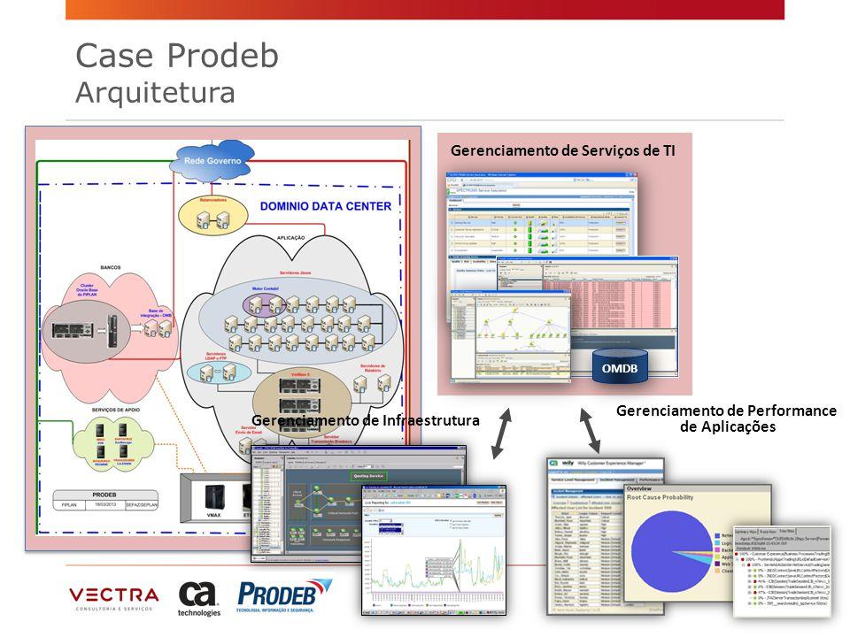 Case Prodeb Arquitetura Gerenciamento de Infraestrutura Gerenciamento de Serviços de TI Gerenciamento de Performance de Aplicações OMDB