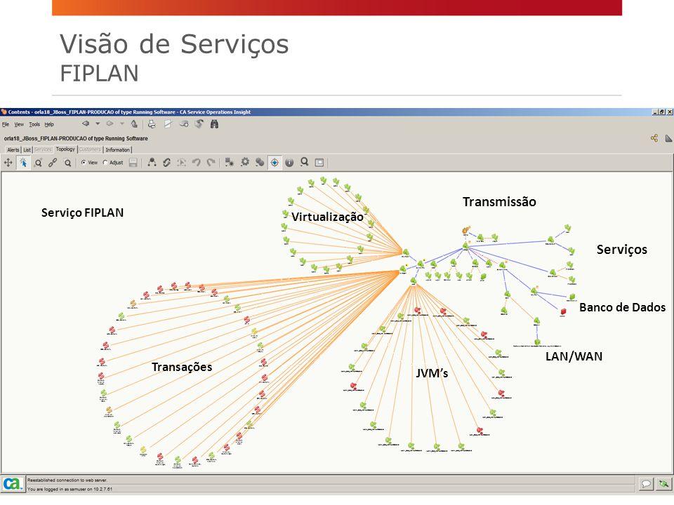 Transações Serviços Virtualização LAN/WAN Transmissão JVM's Serviço FIPLAN Banco de Dados Visão de Serviços FIPLAN