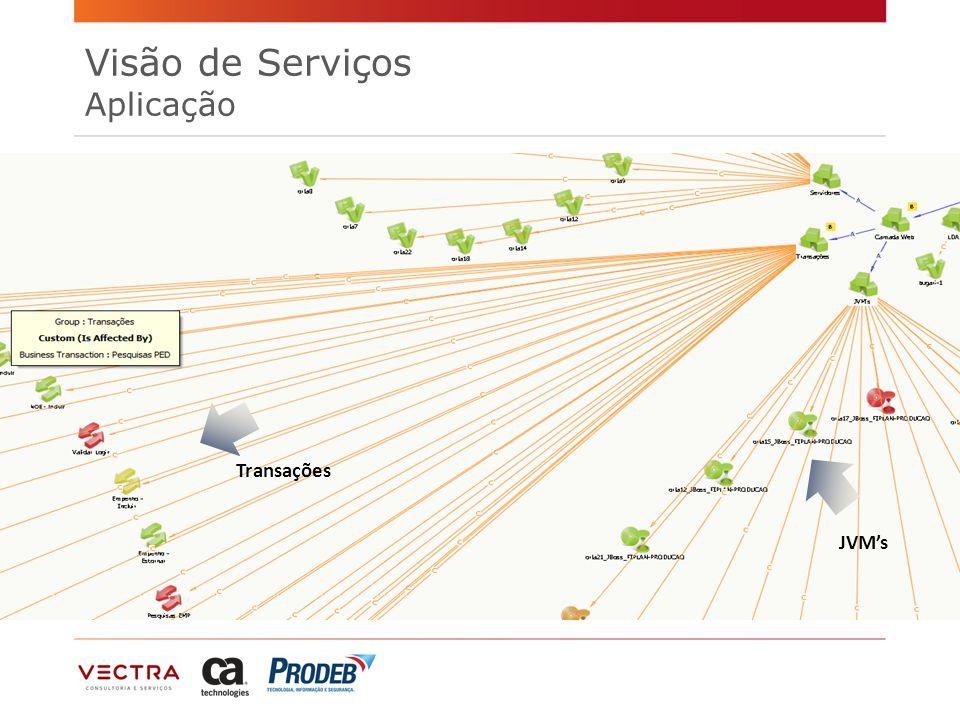 Transações JVM's Visão de Serviços Aplicação