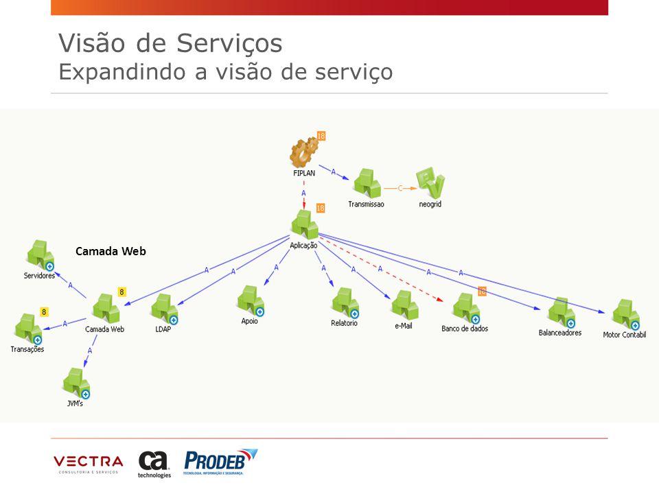 Camada Web Visão de Serviços Expandindo a visão de serviço