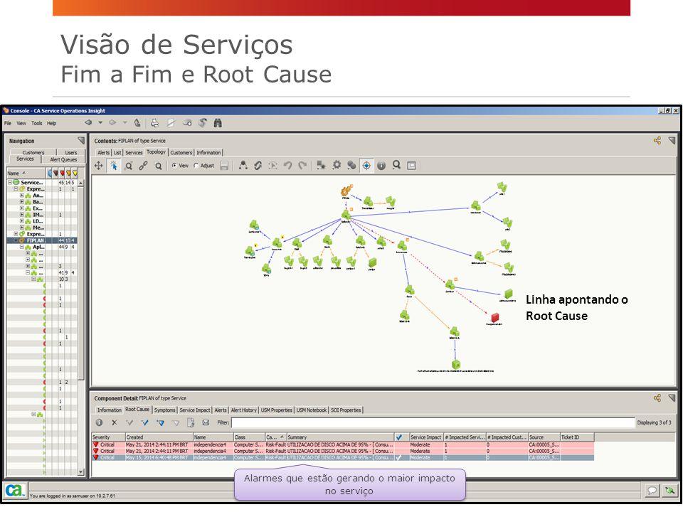 Alarmes que estão gerando o maior impacto no serviço Linha apontando o Root Cause Visão de Serviços Fim a Fim e Root Cause